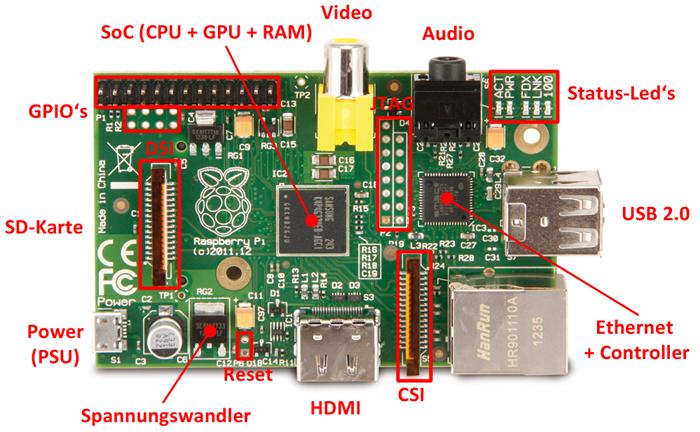 [Bild: Raspberry-pi-model-b-aufbau.png]